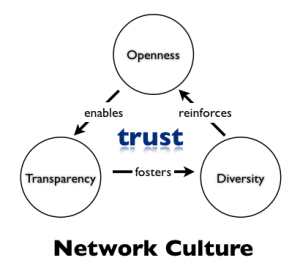 Network culture = leadership & engagement