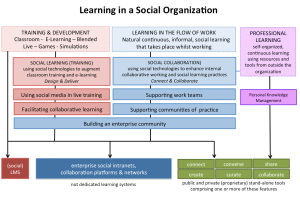Learning in a Social Organization 12_4_12