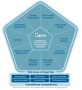 ASTD Competency Model 2013