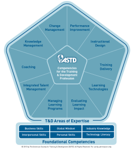 PDF ASTD Competency Study: Mapping the Future {Free Books ...