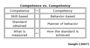 Competence vs competency chart