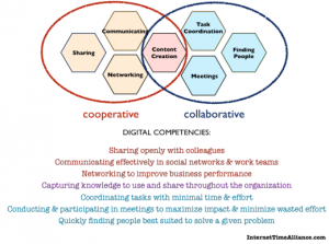 Jarche's digital competencies model