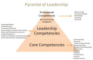Pyramid of Leadership