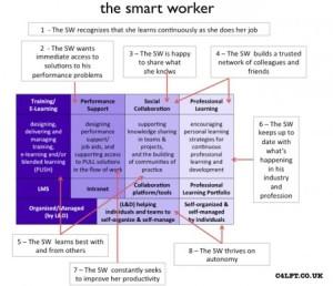 """Jane Hart's """"Smart Worker"""" model"""
