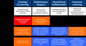 Social capability model w_highlights Jane Hart 2013