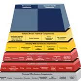 comptency model