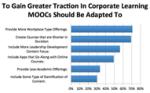 MOOC + corp training