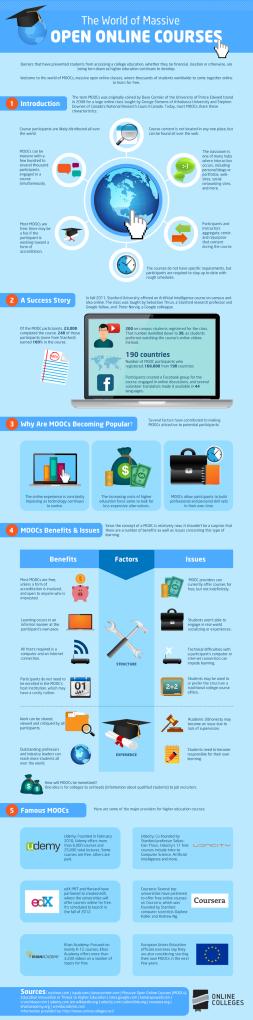 MOOCs infographic