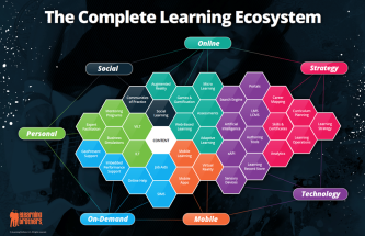 The Complete Learning Ecosystem Oct 2017