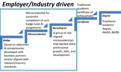 Credential ladder w_details